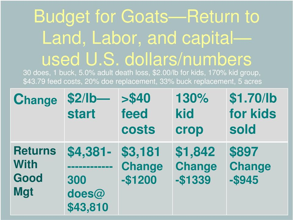 79 feed costs, 20% doe replacement, 33% buck replacement, 5 acres Returns With Good Mgt $2/lb start