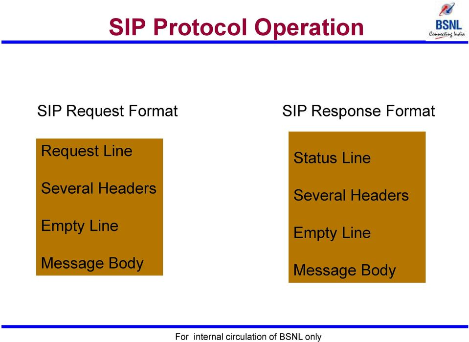 Message Body SIP Response Format Status