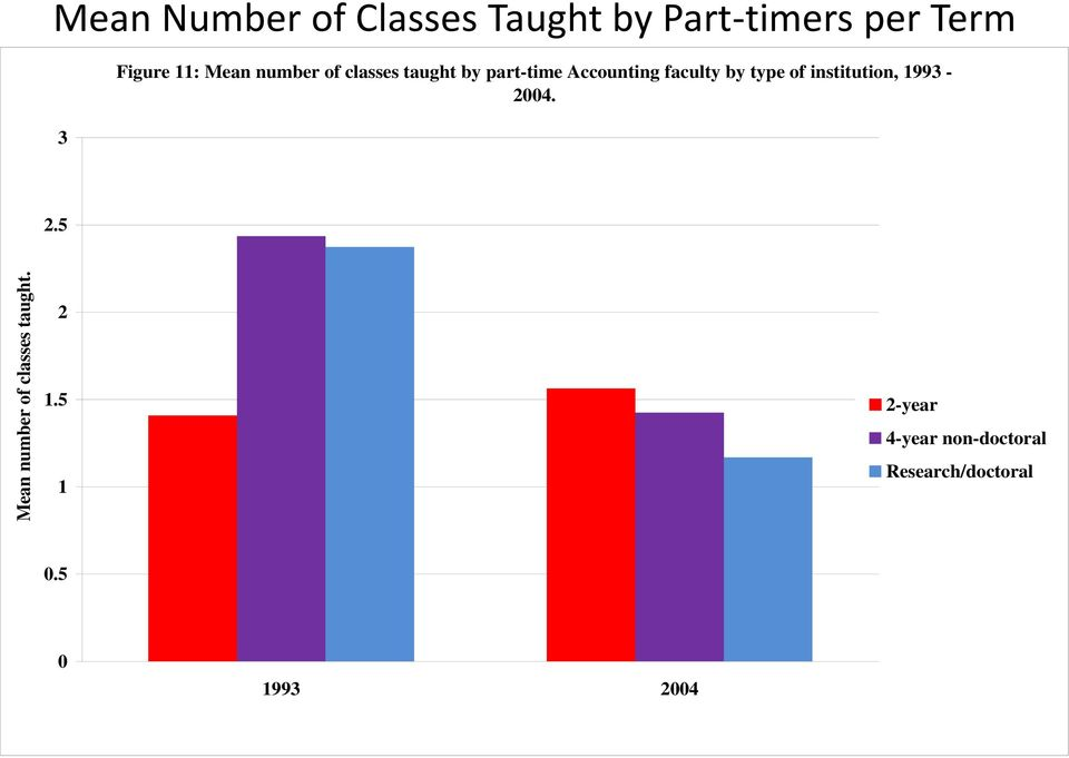 Mean number of classes taught by part-time Accounting faculty by