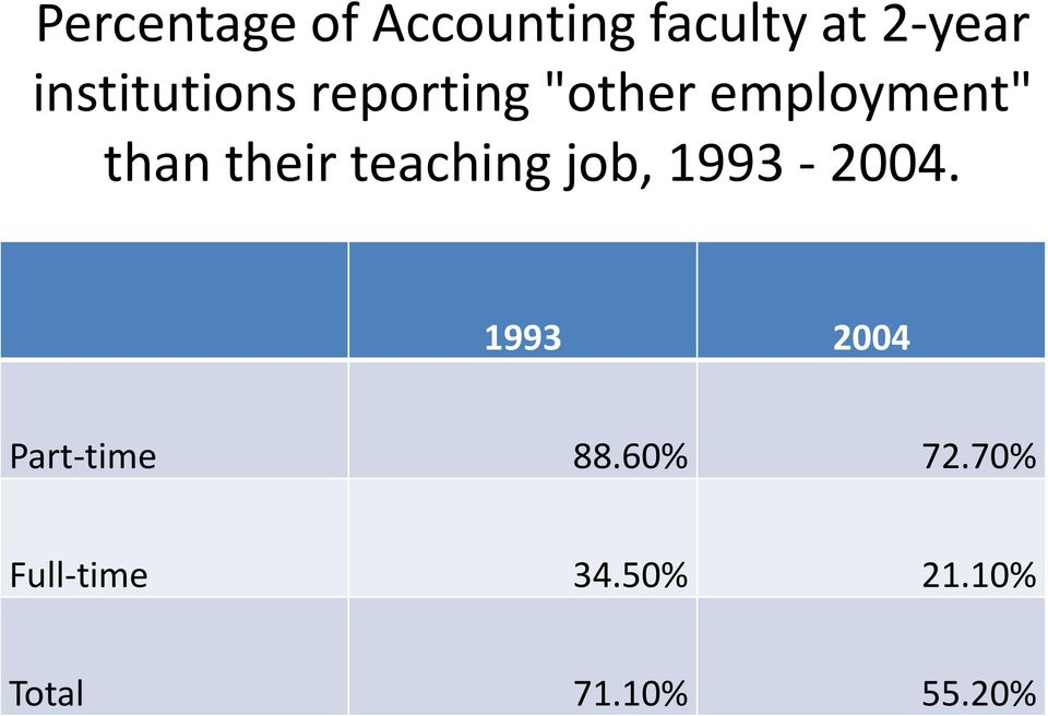 their teaching job, 1993-2004.