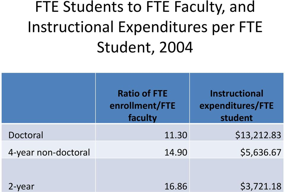 Instructional expenditures/fte student Doctoral 11.