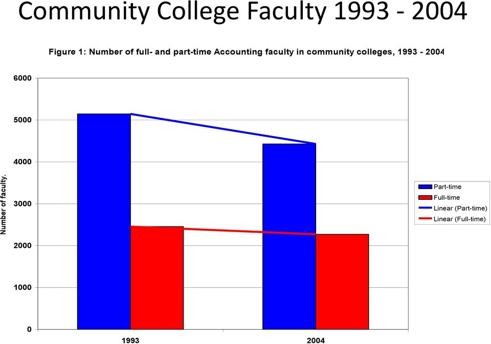 and part-time Accounting faculty in community colleges,