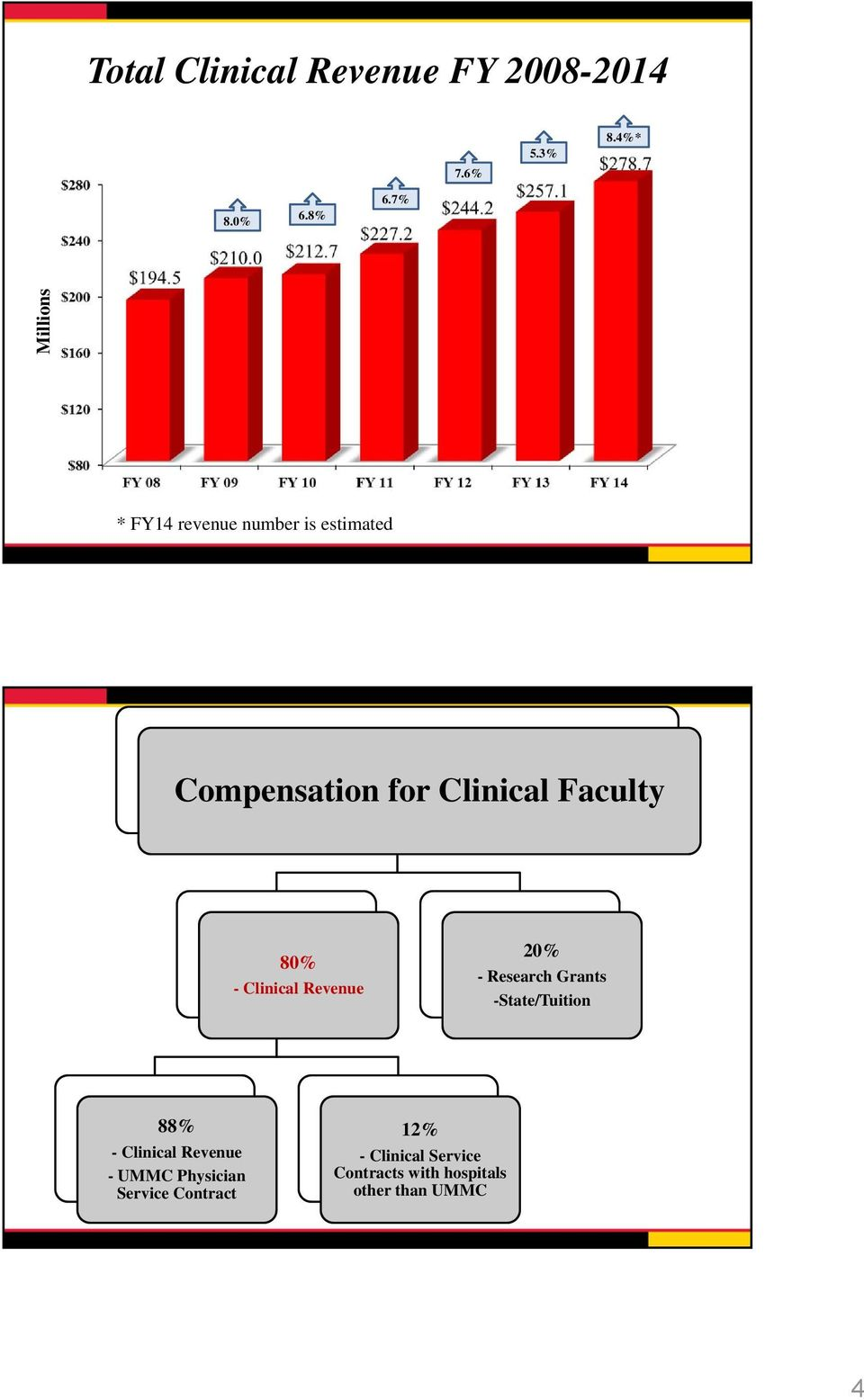 80% - Clinical Revenue 20% - Research Grants -State/Tuition 88% - Clinical
