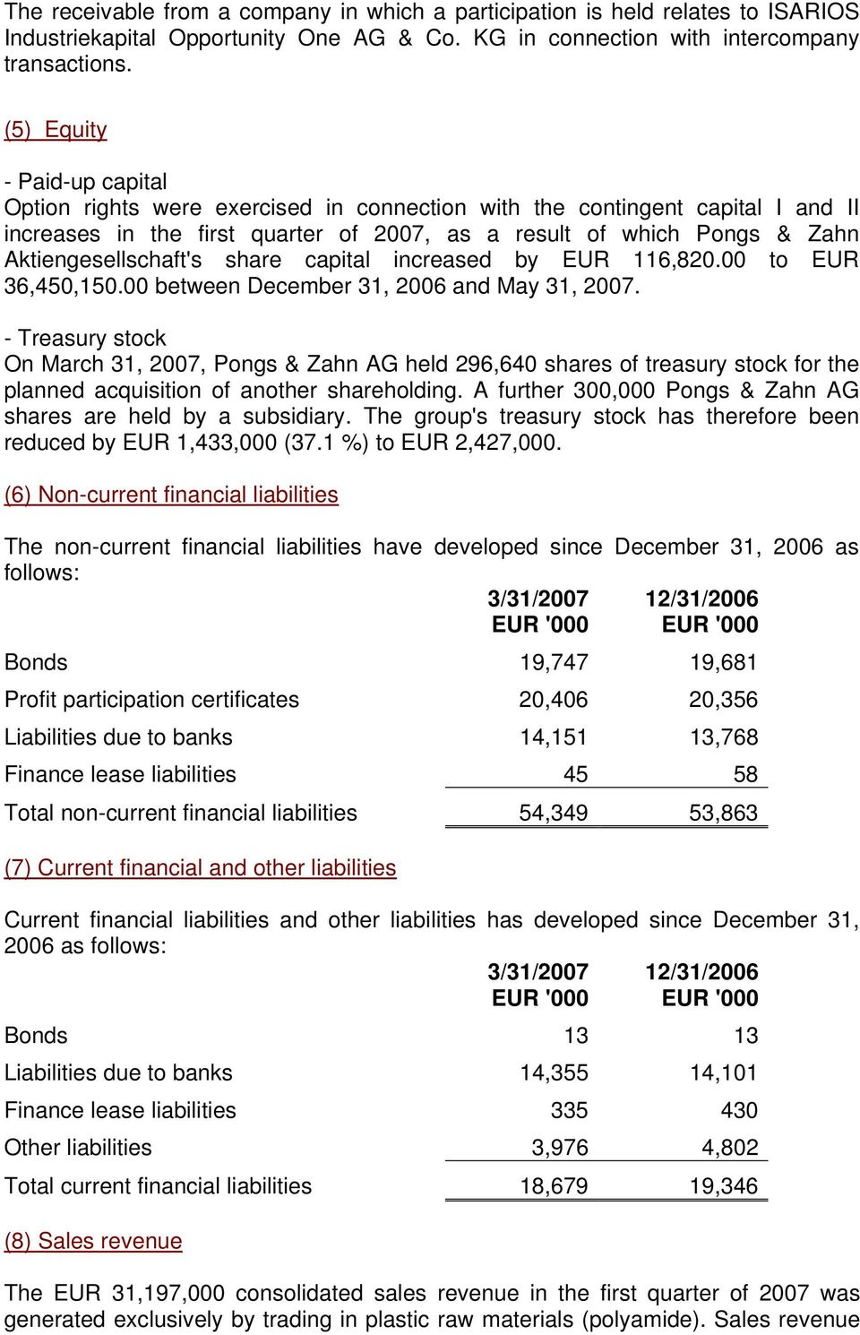 Aktiengesellschaft's share capital increased by EUR 116,820.00 to EUR 36,450,150.00 between December 31, 2006 and May 31, 2007.
