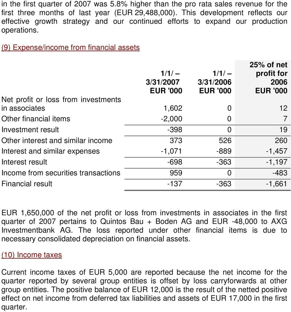 (9) Expense/income from financial assets 1/1/ 3/31/2007 1/1/ 3/31/2006 25% of net profit for 2006 EUR '000 EUR '000 EUR '000 Net profit or loss from investments in associates 1,602 0 12 Other