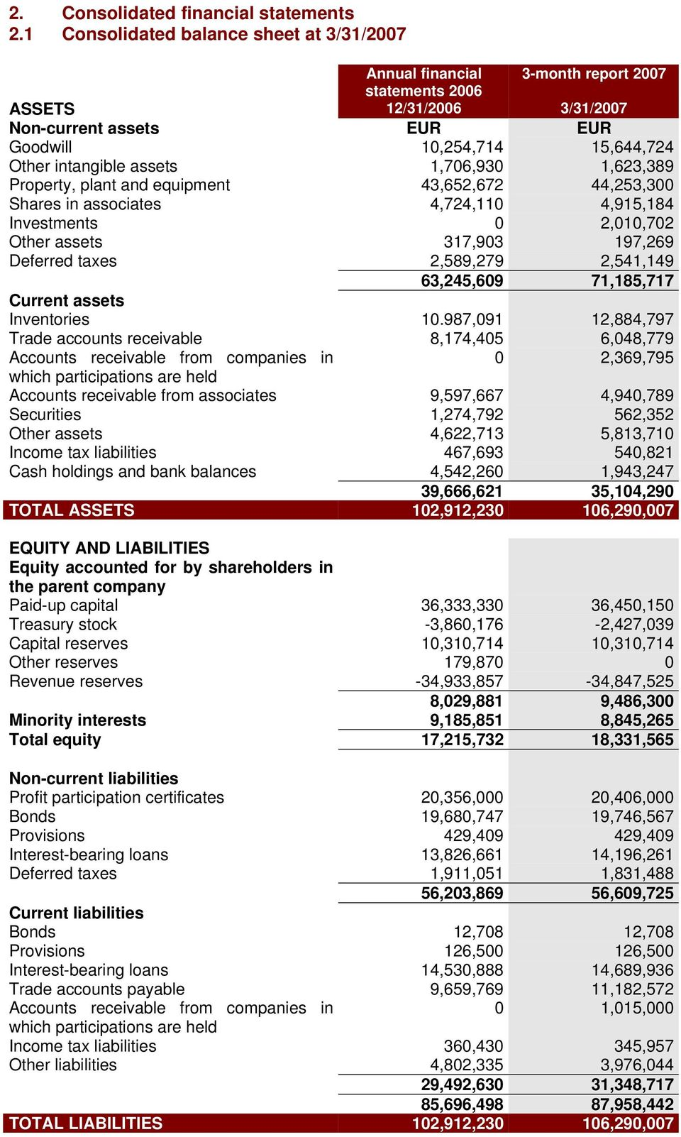 assets 1,706,930 1,623,389 Property, plant and equipment 43,652,672 44,253,300 Shares in associates 4,724,110 4,915,184 Investments 0 2,010,702 Other assets 317,903 197,269 Deferred taxes 2,589,279