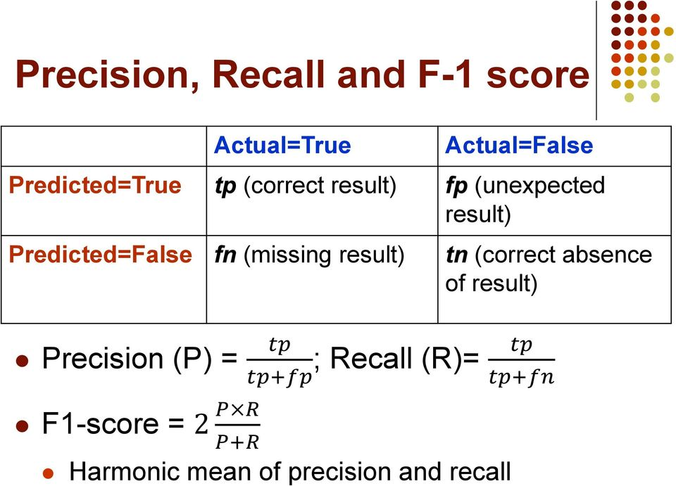 and recall Actual=False Predicted=True tp (correct result) fp