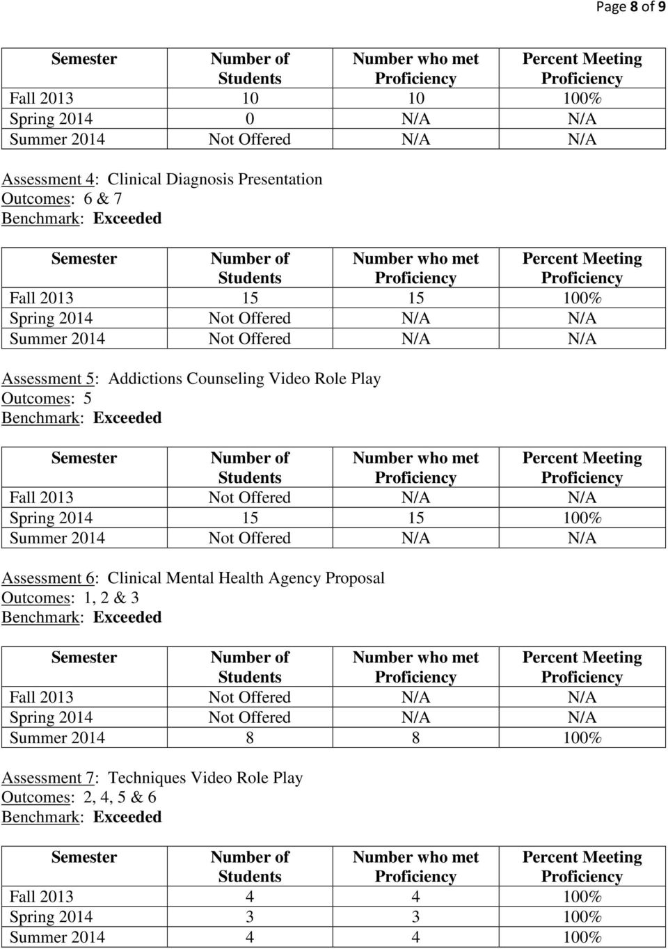 Spring 2014 15 15 100% Summer 2014 Not Offered N/A N/A Assessment 6: Clinical Mental Health Agency Proposal Outcomes: 1, 2 & 3 Fall 2013 Not Offered N/A N/A
