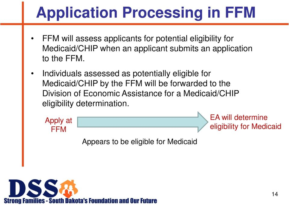 Individuals assessed as potentially eligible for Medicaid/CHIP by the FFM will be forwarded to the