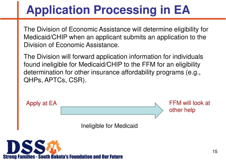 The Division will forward application information for individuals found ineligible for Medicaid/CHIP to the FFM for