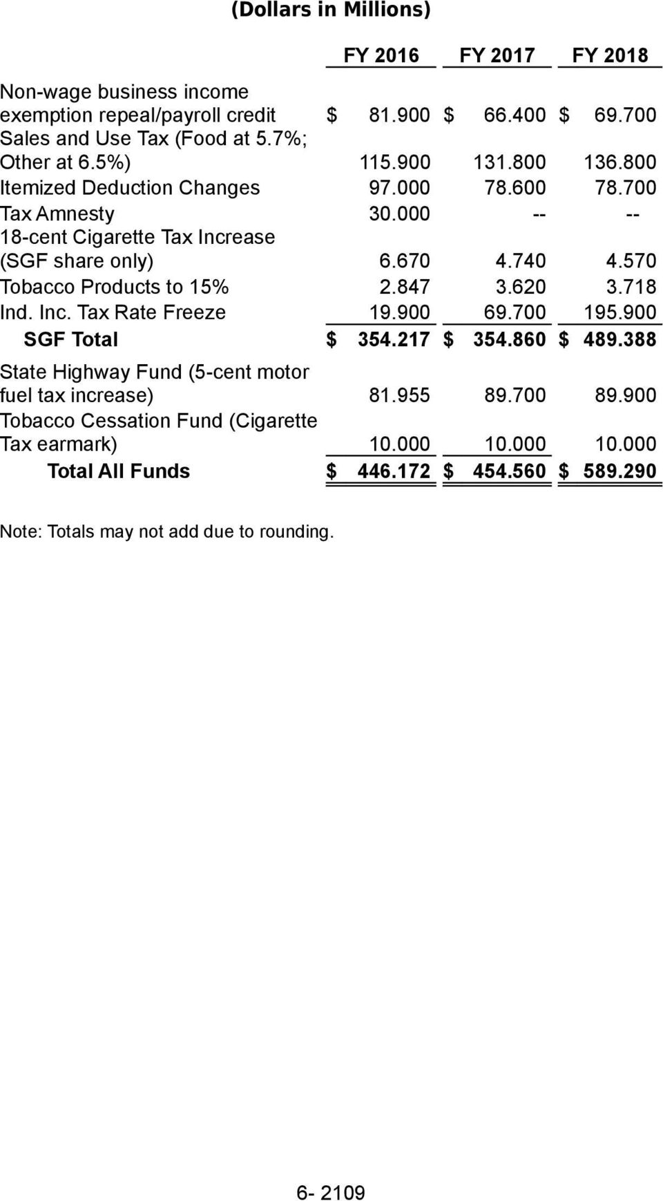 570 Tobacco Products to 15% 2.847 3.620 3.718 Ind. Inc. Tax Rate Freeze 19.900 69.700 195.900 SGF Total $ 354.217 $ 354.860 $ 489.