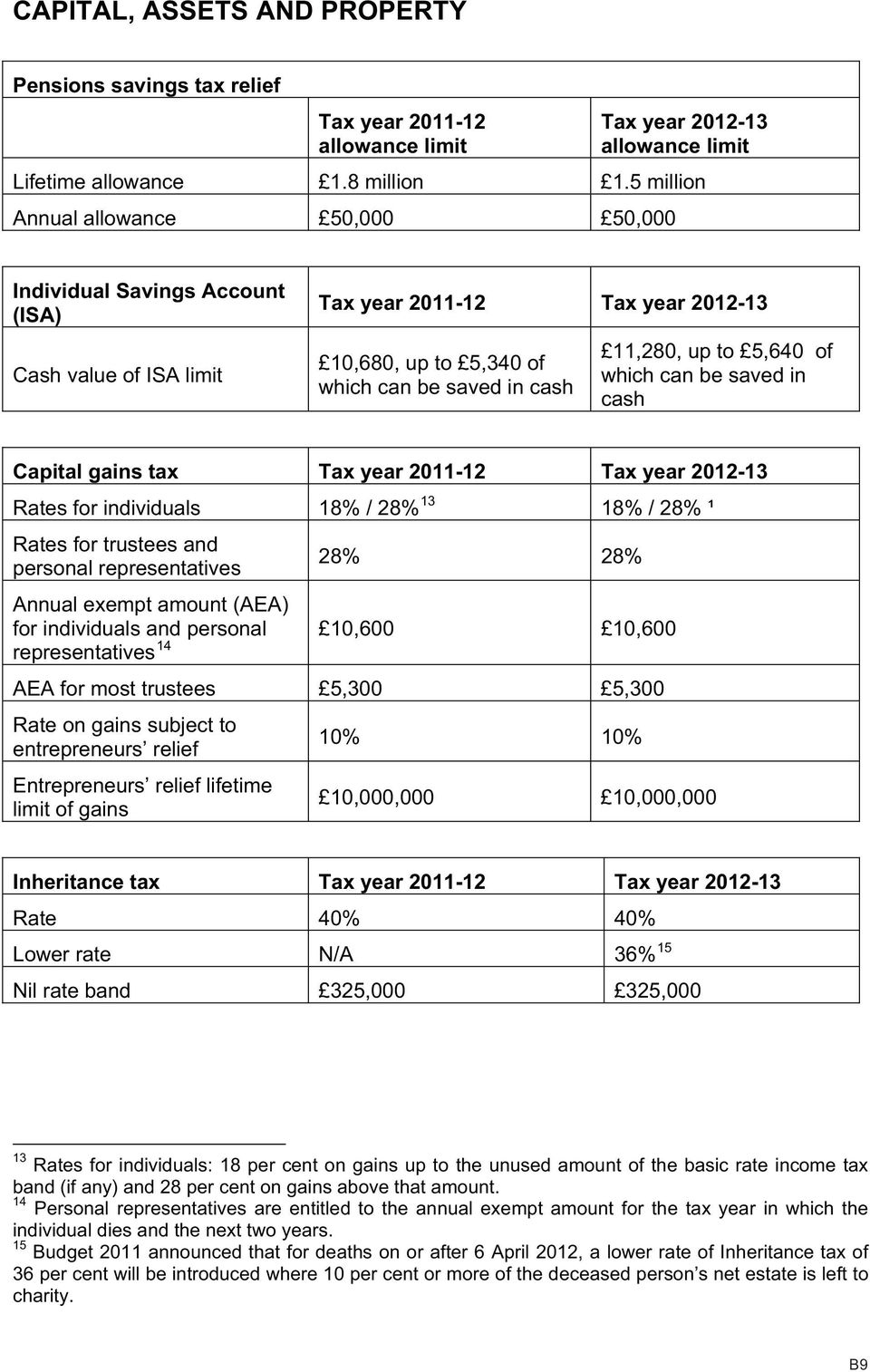 5,640 of which can be saved in cash Capital gains tax Tax year 2011-12 Tax year 2012-13 Rates for individuals 18% / 28% 13 18% / 28% ¹ Rates for trustees and personal representatives 28% 28% Annual