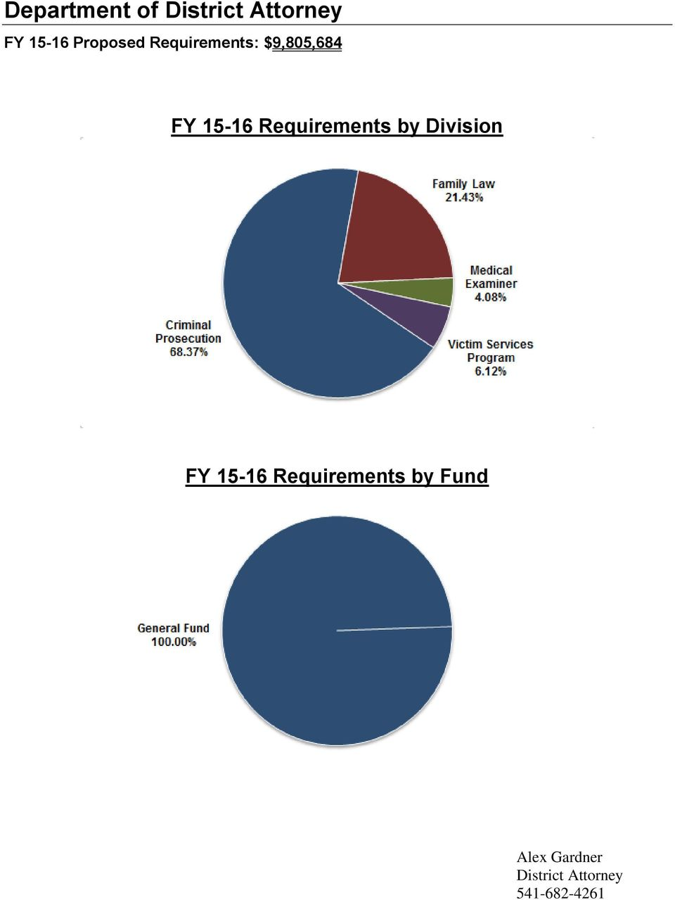 Requirements by Division FY 15-16
