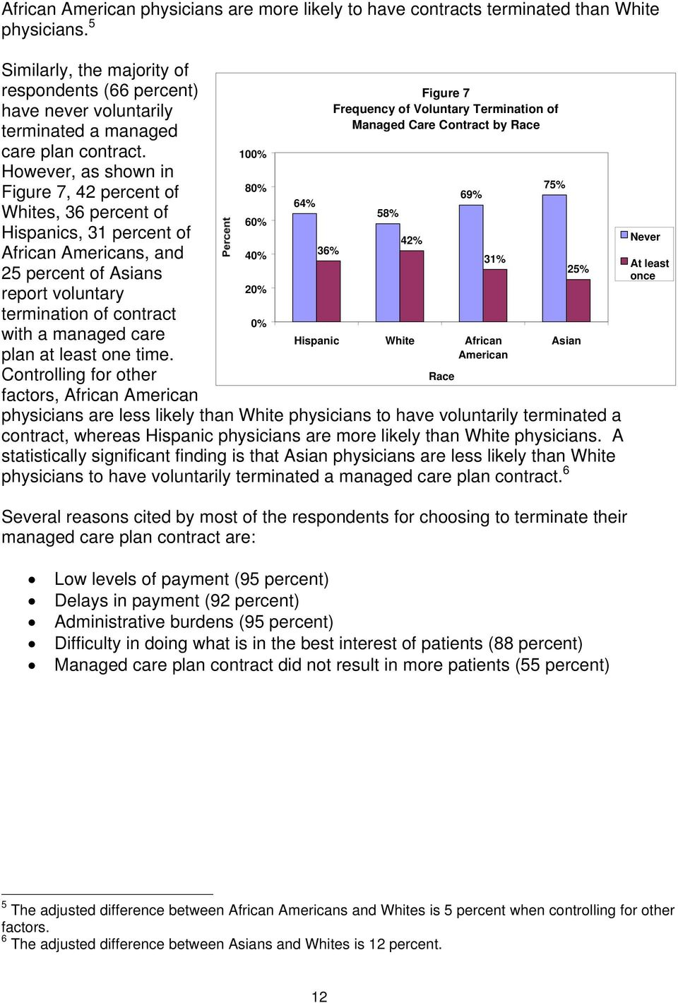 However, as shown in Figure 7, 42 percent of Whites, 36 percent of Hispanics, 31 percent of African Americans, and 25 percent of Asians report voluntary termination of contract with a managed care