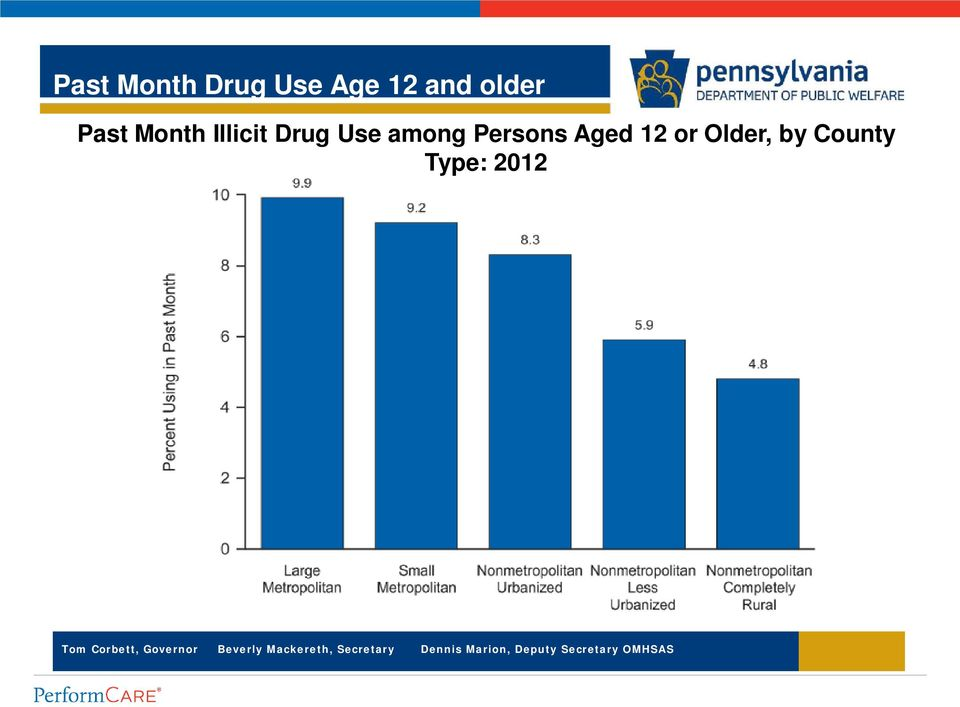 Drug Use among Persons Aged