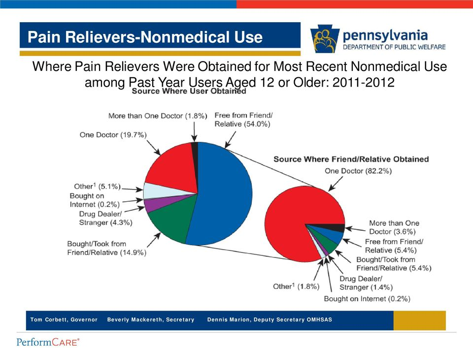 Recent Nonmedical Use among Past Year