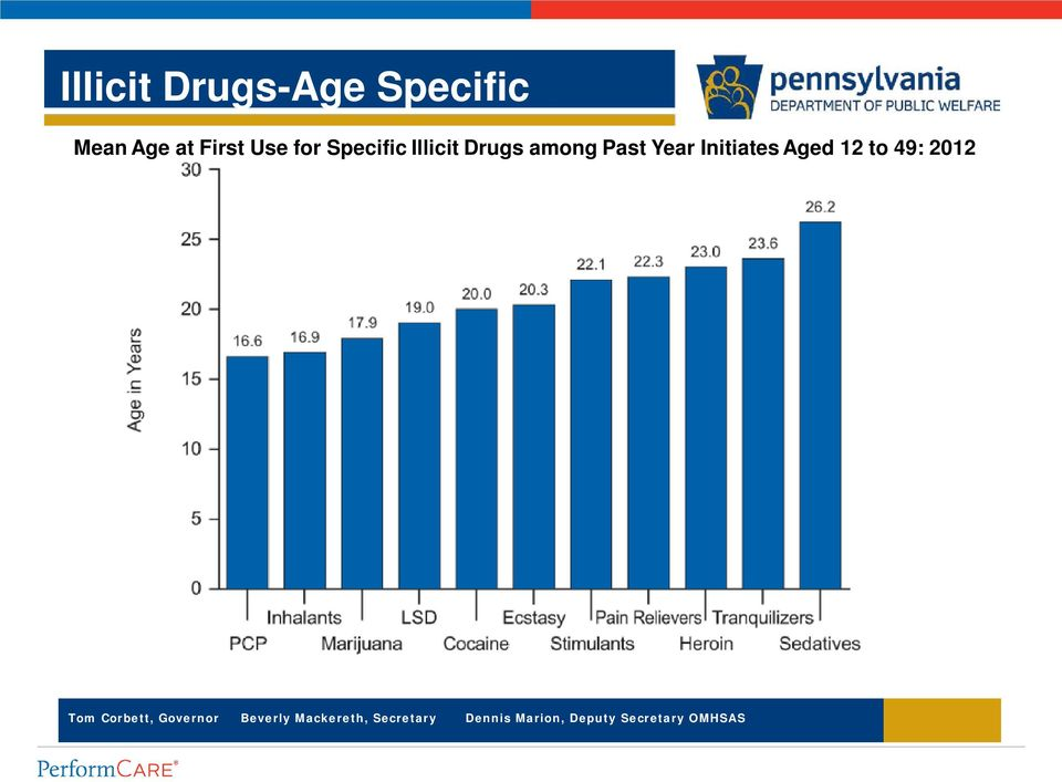 Specific Illicit Drugs among