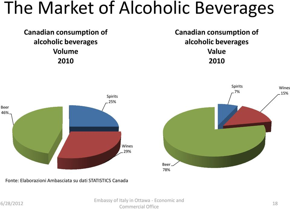 Value 2010 Beer 46% Spirits 25% Spirits 7% Wines 15% Wines 29% Beer
