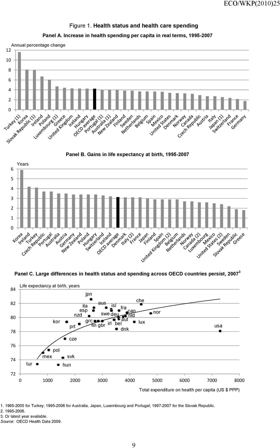 Large differences in health status and spending across OECD countries persist, 7 84 8 8 78 76 74 7 Life expectancy at birth, years jpn che aus ita isl esp fra can nzd swe deu