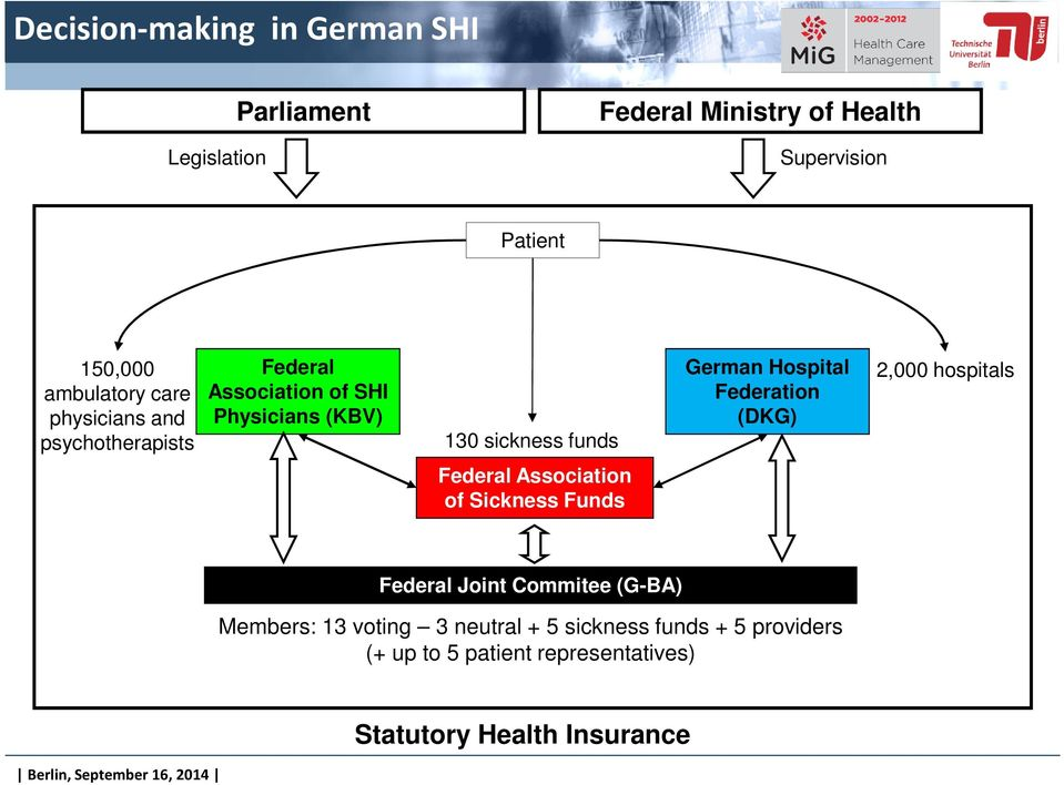 German Hospital Federation (DKG) 2,000 hospitals Federal Association of Sickness Funds Federal Joint Commitee