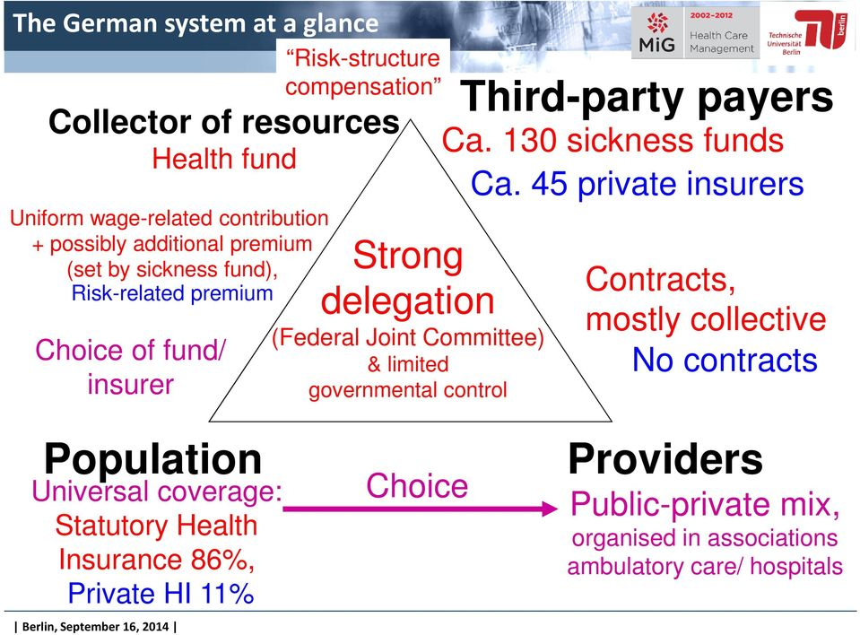 governmental control Third-party payers Ca. 130 sickness funds Ca.