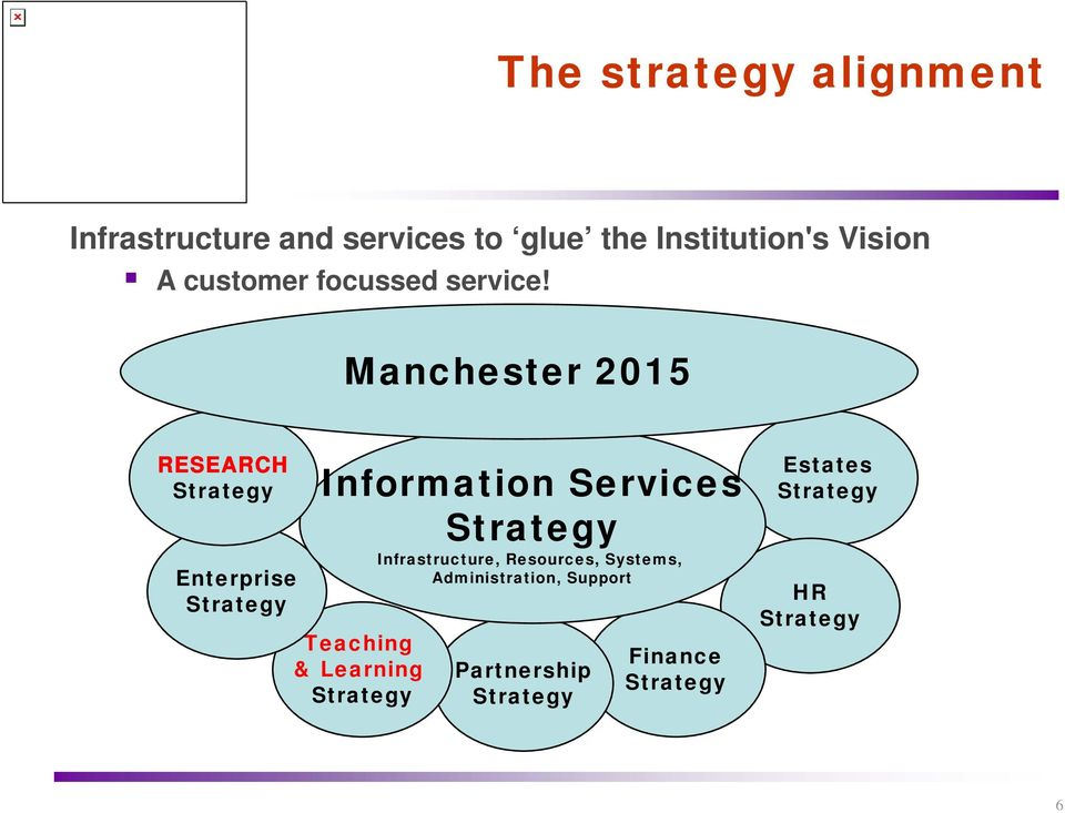 Manchester 2015 RESEARCH Strategy Enterprise Strategy Information Services Strategy