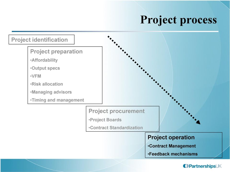 Timing and management Project procurement Project Boards Contract