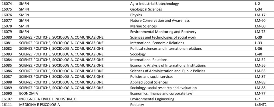 International Economic Relations L 33 16082 SCIENZE POLITICHE, SOCIOLOGIA, COMUNICAZIONE Political sciences and international relations L 36 16083 SCIENZE POLITICHE, SOCIOLOGIA, COMUNICAZIONE