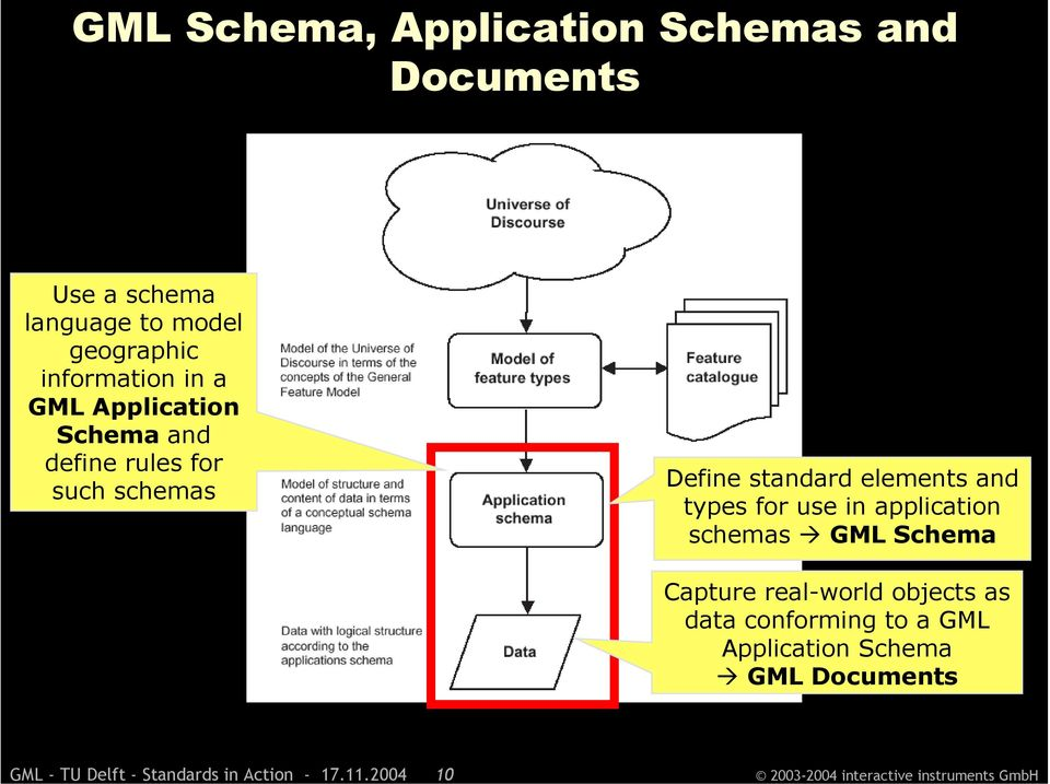 a GML Application Schema and define rules for such schemas Define standard elements and types for use in