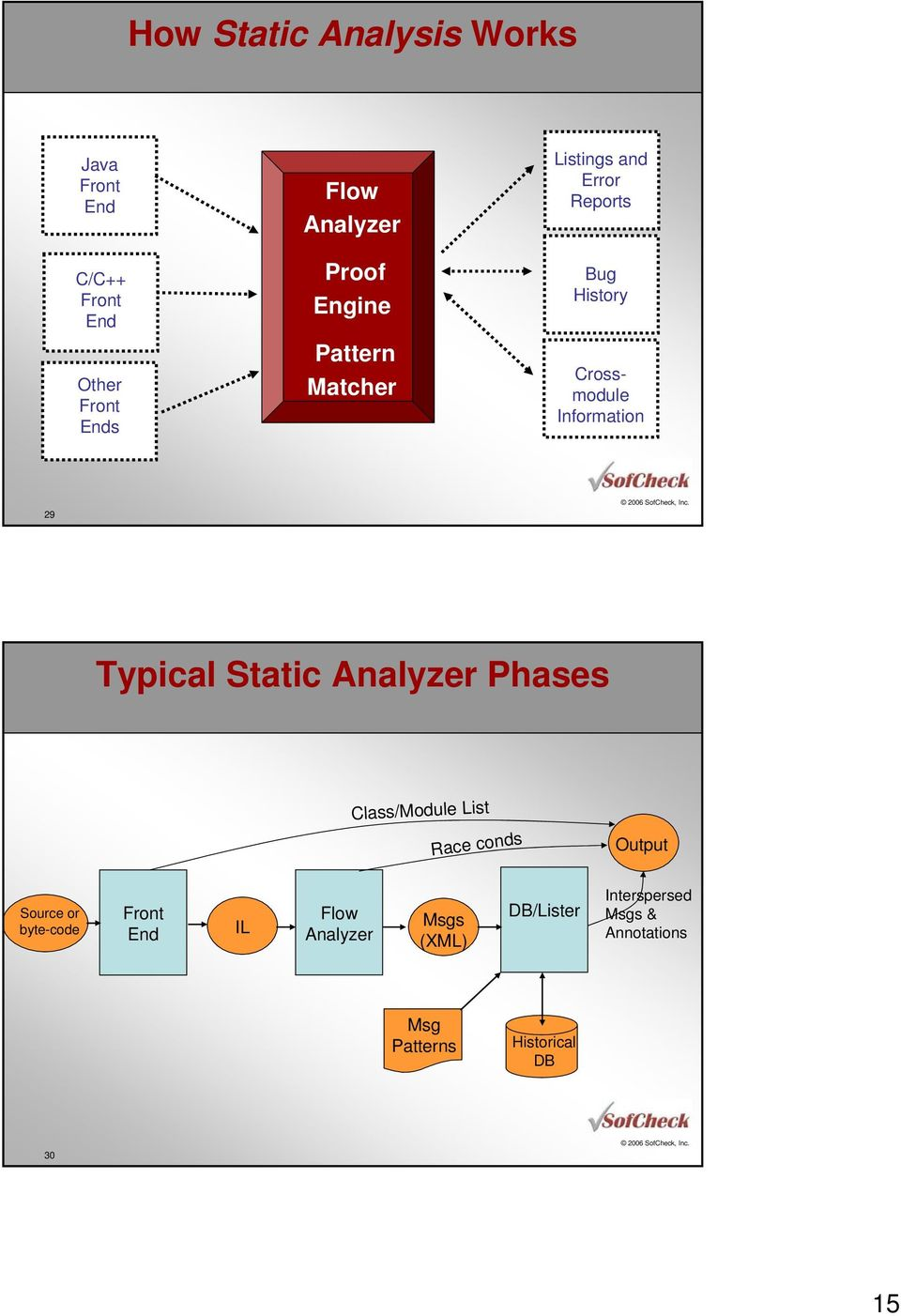 Typical Static Analyzer Phases Class/Module List Race conds Output Source or byte-code Front