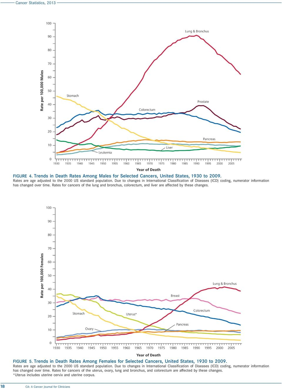 Rates for cancers of the lung and bronchus, colorectum, and liver are affected by these changes. FIGURE 5. Trends in Death Rates Among Females for Selected Cancers, United States, 1930 to 2009.