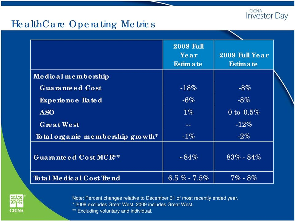 5% Great West -- -12% Total organic membership growth* -1% -2% Guaranteed Cost MCR** ~84% 83% - 84% Total Medical Cost