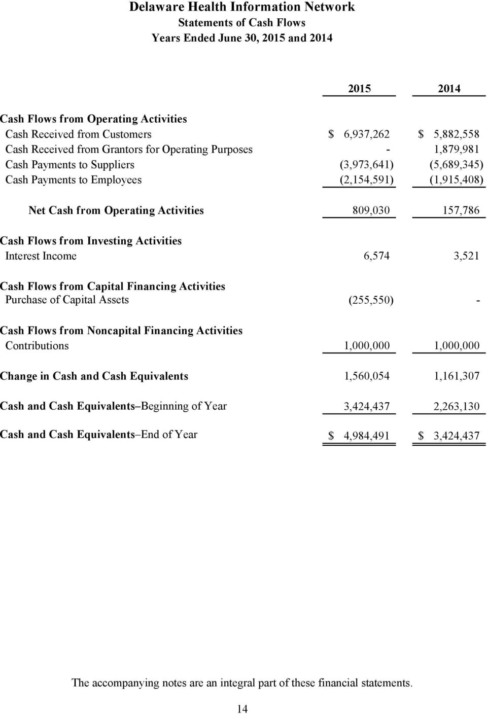 Investing Activities Interest Income 6,574 3,521 Cash Flows from Capital Financing Activities Purchase of Capital Assets (255,550) - Cash Flows from Noncapital Financing Activities Contributions