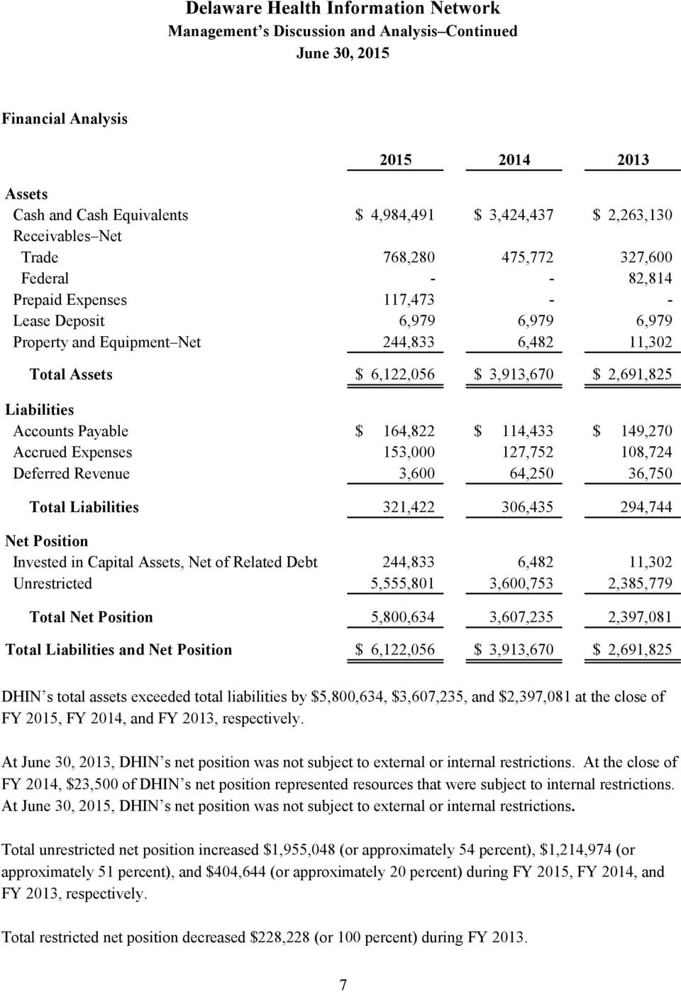 Liabilities and Net Position 2015 2014 2013 $ 4,984,491 $ 3,424,437 $ 2,263,130 768,280 117,473 6,979 244,833 475,772 6,979 6,482 327,600 82,814 6,979 11,302 $ 6,122,056 $ 3,913,670 $ 2,691,825 $ $ $