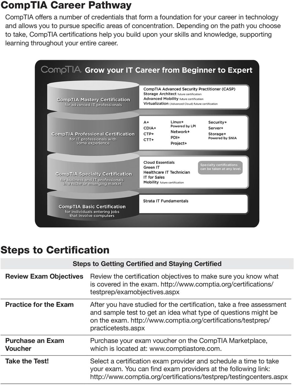 Steps to Certification Review Exam Objectives Practice for the Exam Purchase an Exam Voucher Take the Test!