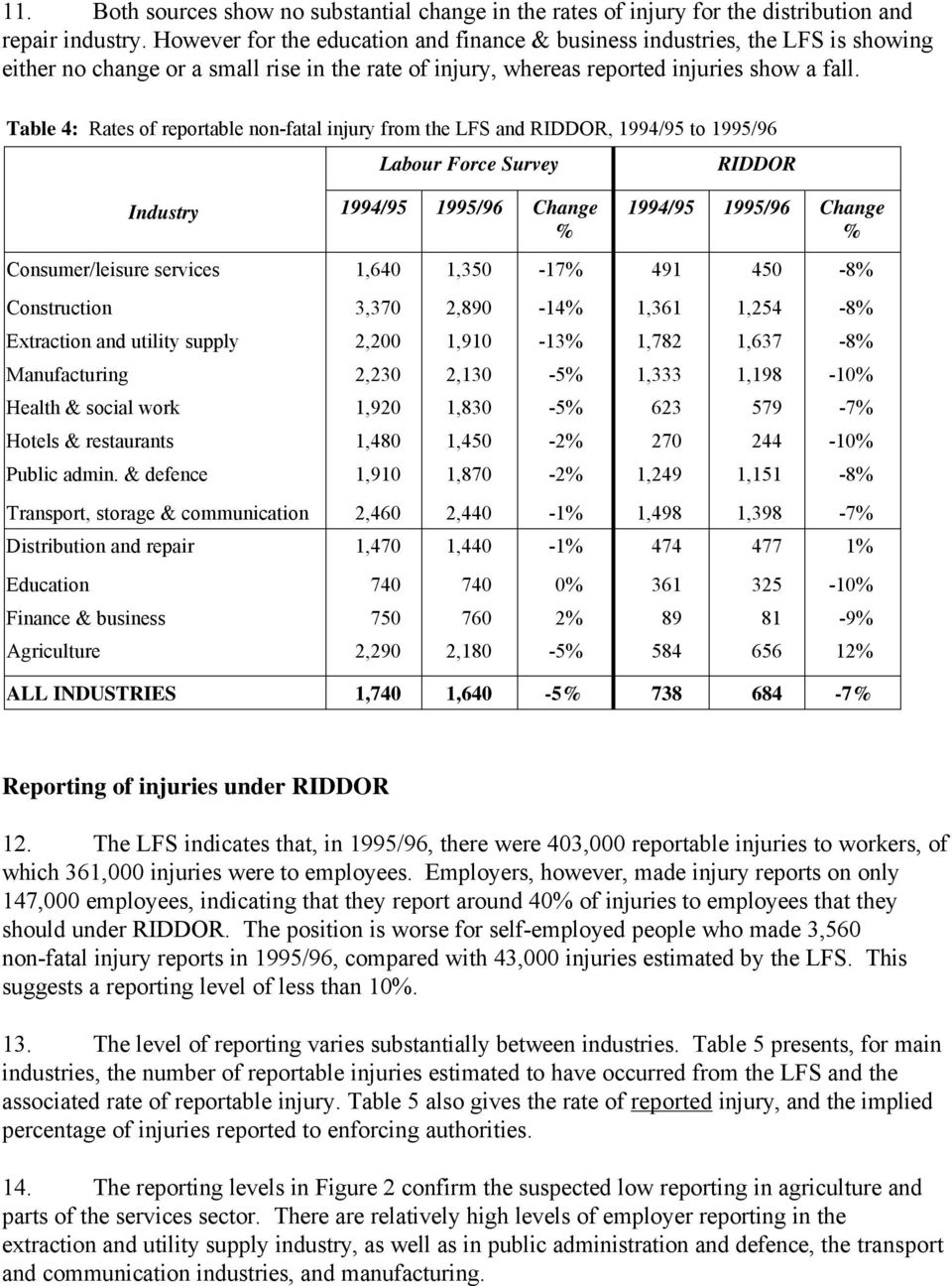 Table 4: Rates of reportable non-fatal injury from the LFS and RIDDOR, 1994/95 to 1995/96 Industry Labour Force Survey 1994/95 1995/96 Change % RIDDOR 1994/95 1995/96 Change % Consumer/leisure