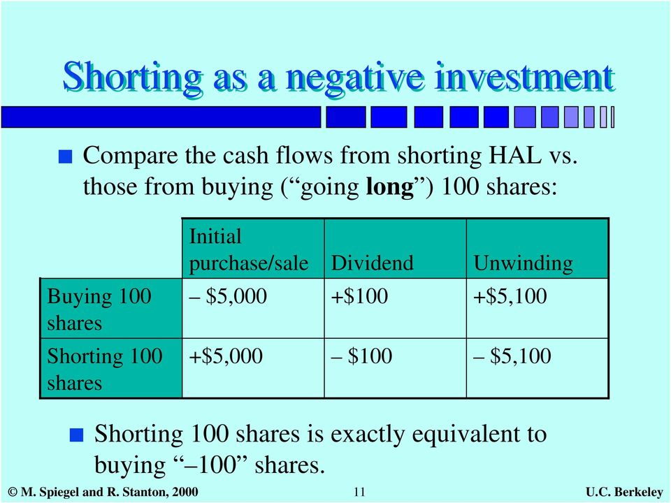 Buying 100 shares $5,000 +$100 +$5,100 Shorting 100 shares +$5,000 $100 $5,100