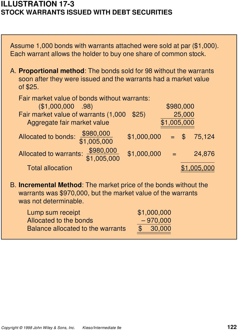 98) $980,000 Fair market value of warrants (1,000 $25) 25,000 Aggregate fair market value $1,005,000 Allocated to bonds: $980,000 $1,005,000 $1,000,000 = $ 75,124 Allocated to warrants: $980,000