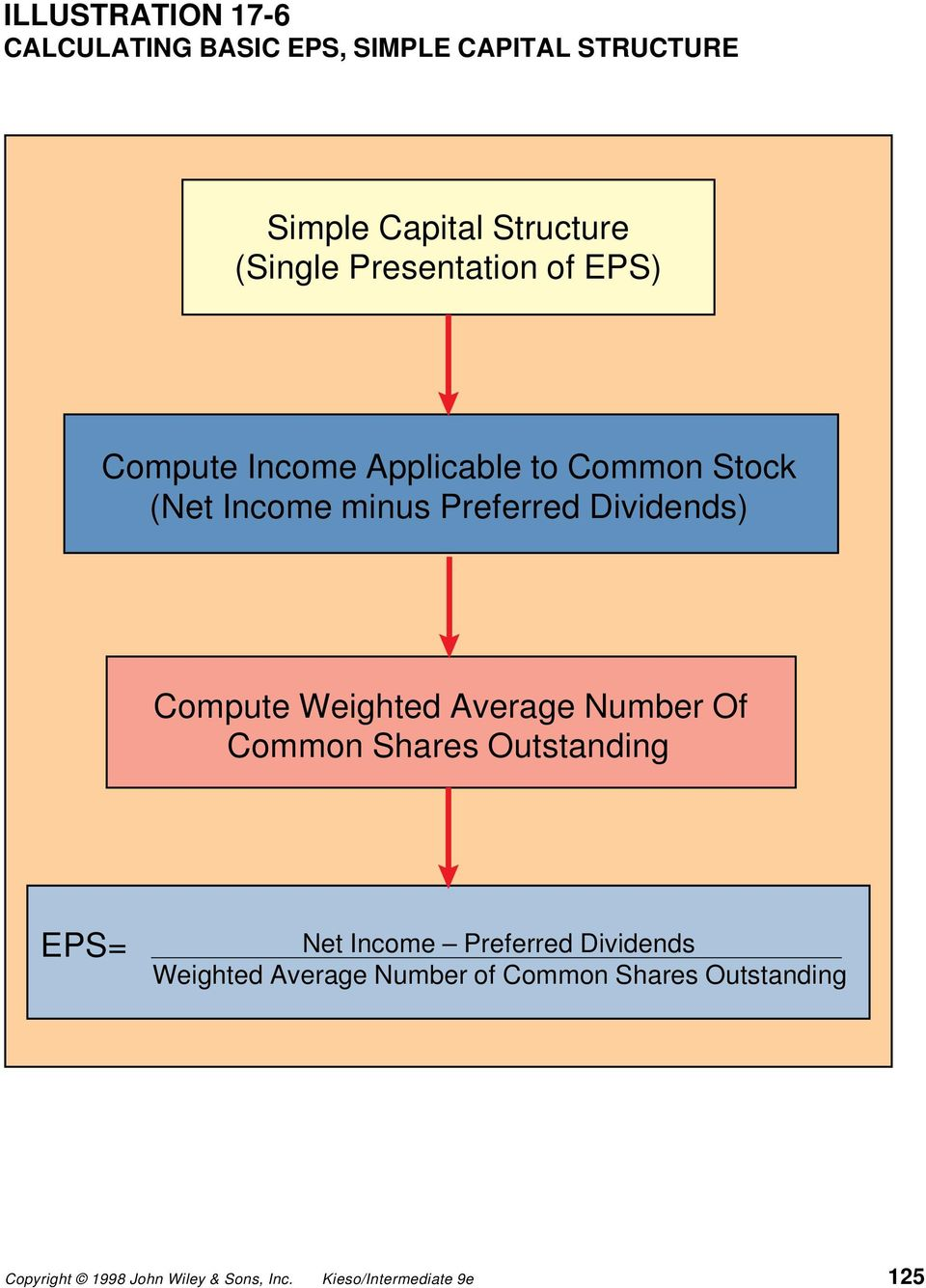 Income minus Preferred Dividends) Compute Weighted Average Number Of Common Shares
