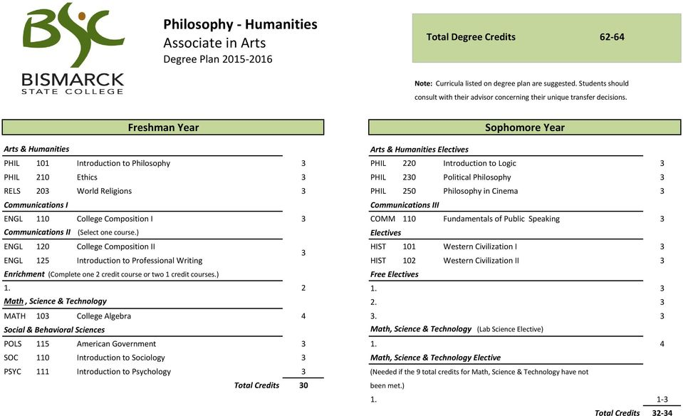 Freshman Year Sophomore Year Arts & Humanities Arts & Humanities Electives PHIL 101 Introduction to Philosophy 3 PHIL 220 Introduction to Logic 3 PHIL 210 Ethics 3 PHIL 230 Political Philosophy 3