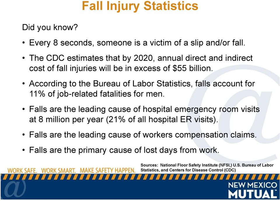 According to the Bureau of Labor Statistics, falls account for 11% of job-related fatalities for men.