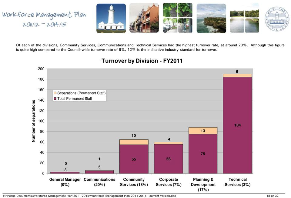 Turnover by Division - FY2011 200 6 180 Number of separations 160 140 120 100 80 60 Separations (Permanent Staff) Total Permanent Staff 10 4 13 184 40 20 0 0 3 General Manager