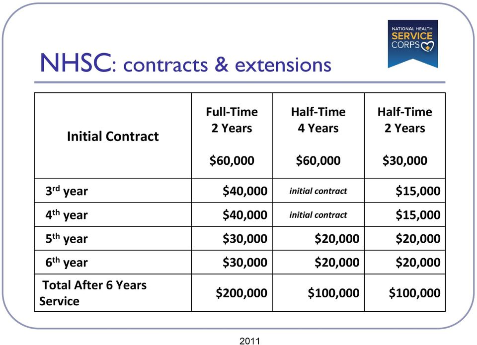 $15,000 4 th year $40,000 initial contract $15,000 5 th year $30,000 $20,000