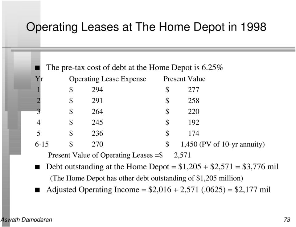 $ 1,450 (PV of 10-yr annuity) Present Value of Operating Leases =$ 2,571 Debt outstanding at the Home Depot = $1,205 + $2,571