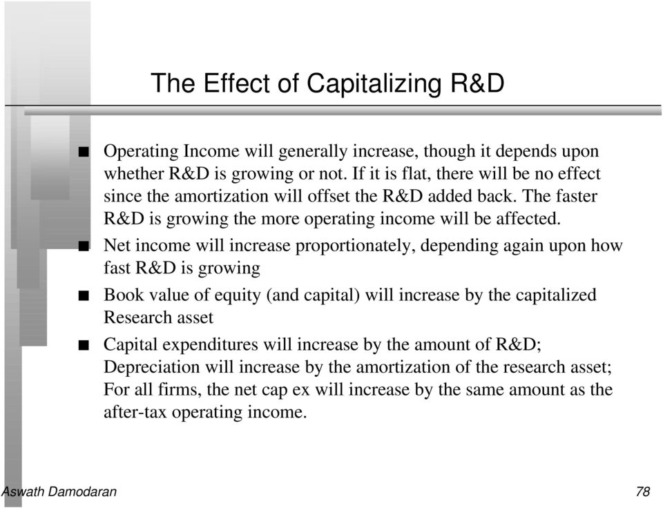 Net income will increase proportionately, depending again upon how fast R&D is growing Book value of equity (and capital) will increase by the capitalized Research asset