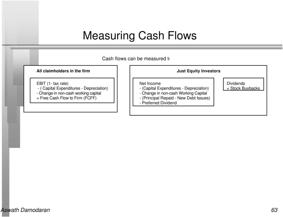 Flow to Firm (FCFF) Net Income - (Capital Expenditures - Depreciation) - Change in non-cash Working
