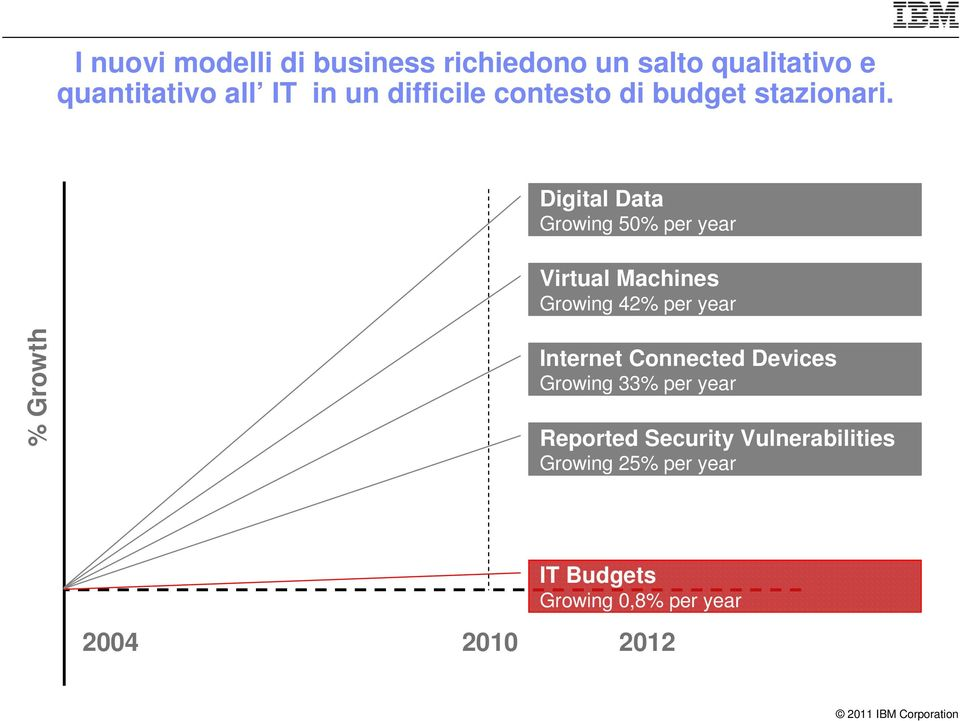 Digital Data Growing 50% per year irtual Machines Growing 42% per year % Growth Internet