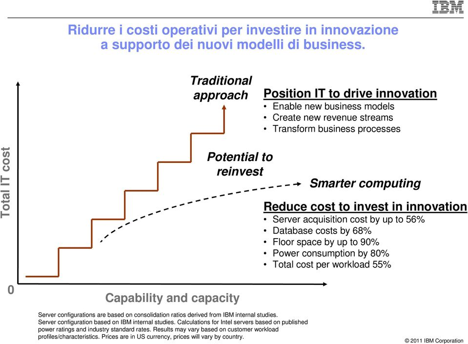 cost to invest in innovation Server acquisition cost by up to 56% Database costs by 68% Floor space by up to 90% Power consumption by 80% Total cost per workload 55% 0 Capability and capacity Server