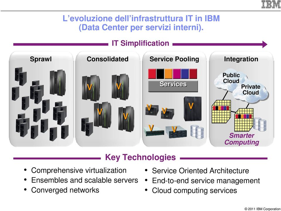 Private Cloud Smarter Computing Key Technologies Comprehensive virtualization Service Oriented