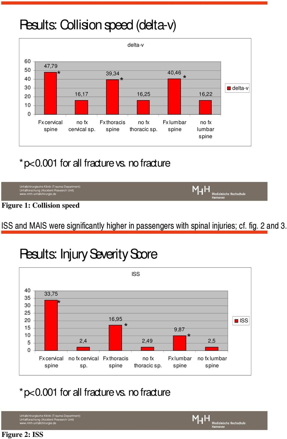 no fracture Figure 1: Collision speed ISS and were significantly higher in passengers with spinal
